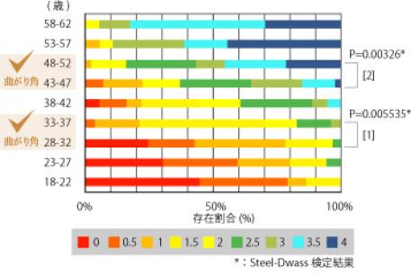 年齢別steef dwass検査結果の表